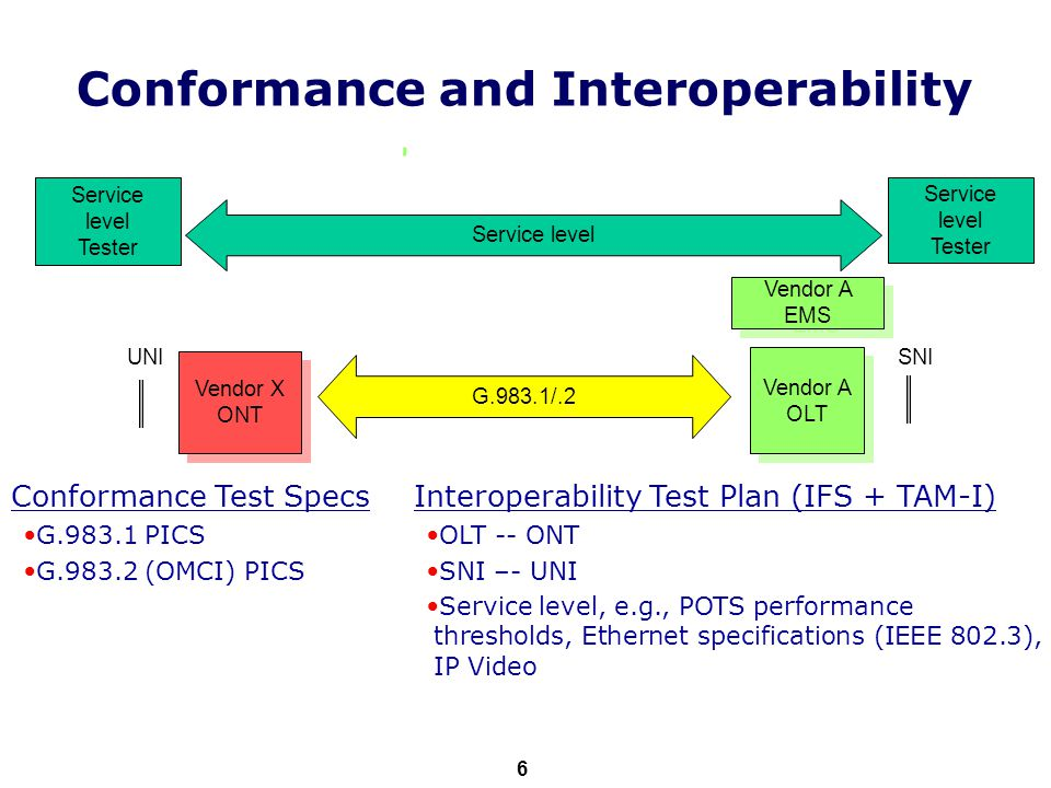 ITU-T 6 Conformance Test Specs G.983.1 PICS G.983.2 (OMCI) PICS Vendor X ONT Vendor X ONT Vendor A OLT Vendor A OLT Service level Tester G.983.1/.2 Service level Vendor A EMS UNISNI Interoperability Test Plan (IFS + TAM-I) OLT -- ONT SNI –- UNI Service level, e.g., POTS performance thresholds, Ethernet specifications (IEEE 802.3), IP Video Conformance and Interoperability