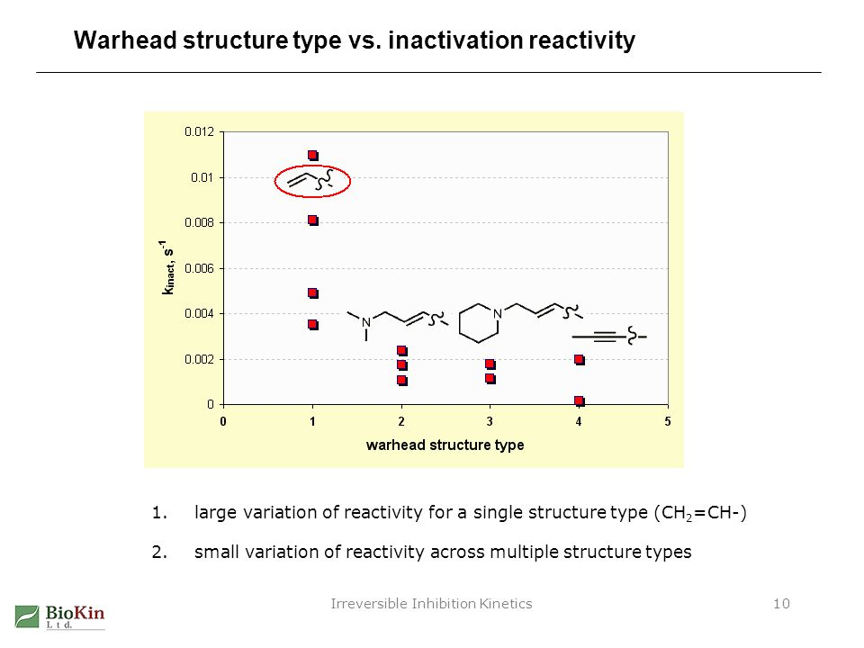 Irreversible Inhibition Kinetics10 Warhead structure type vs. inactivation reactivity 1.large variation of reactivity for a single structure type (CH