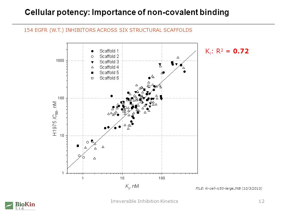 Irreversible Inhibition Kinetics12 Cellular potency: Importance of non-covalent binding FILE: ki-cell-ic50-large.JNB (10/3/2013) 154 EGFR (W.T.) INHIB