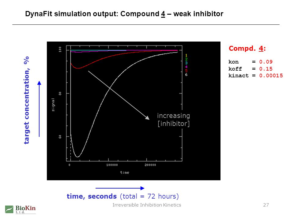 Irreversible Inhibition Kinetics27 DynaFit simulation output: Compound 4 – weak inhibitor target concentration, % time, seconds (total = 72 hours) inc