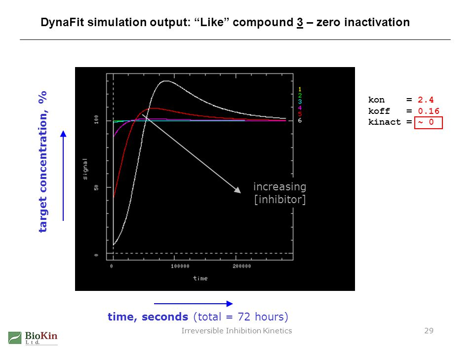 Irreversible Inhibition Kinetics29 DynaFit simulation output: Like compound 3 – zero inactivation target concentration, % time, seconds (total = 72 ho