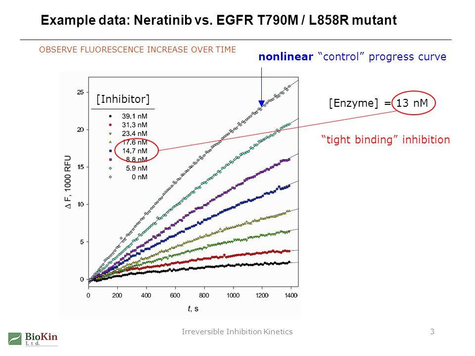 Irreversible Inhibition Kinetics34 Like compound 3: k on vs.