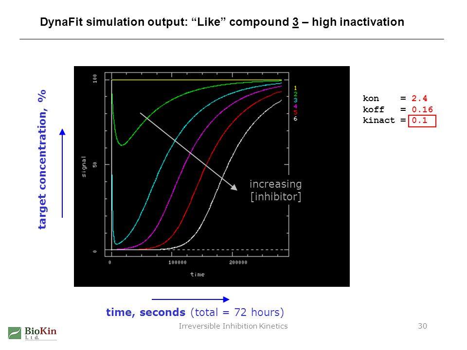 Irreversible Inhibition Kinetics30 DynaFit simulation output: Like compound 3 – high inactivation target concentration, % time, seconds (total = 72 ho
