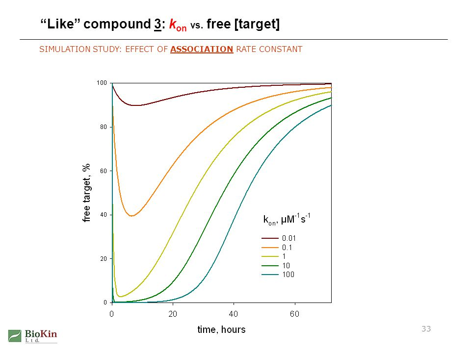 Irreversible Inhibition Kinetics33 Like compound 3: k on vs. free [target] SIMULATION STUDY: EFFECT OF ASSOCIATION RATE CONSTANT