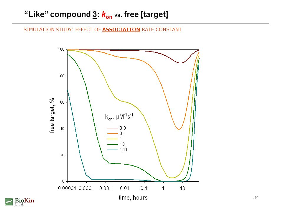 Irreversible Inhibition Kinetics34 Like compound 3: k on vs. free [target] SIMULATION STUDY: EFFECT OF ASSOCIATION RATE CONSTANT