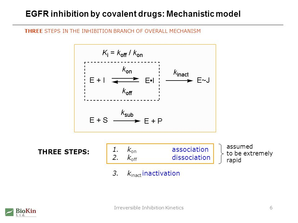Irreversible Inhibition Kinetics7 EGFR inhibition by covalent drugs: Results Compound1000 k inact, s -1 ±SDK i, nM±SD Afatinib20.32.80.6 CI-1033110.21.90.4 CL-38778520.318040 Cpd-18421 Cpd-240.6405 Cpd-320.17020 Cpd-40.20.021800300 Cpd-51.20.150040 Dacomitinib1.80.110.70.9 Neratinib1.10.22.40.5 WZ-40025223050 E + IEI E~I KiKi k inact