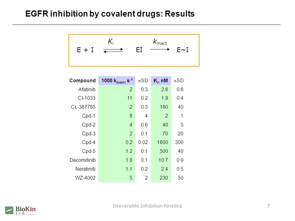 Irreversible Inhibition Kinetics18 Biochemical vs.