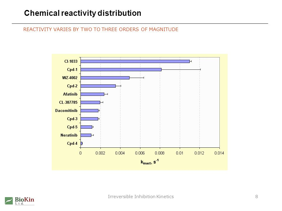 Irreversible Inhibition Kinetics8 Chemical reactivity distribution REACTIVITY VARIES BY TWO TO THREE ORDERS OF MAGNITUDE