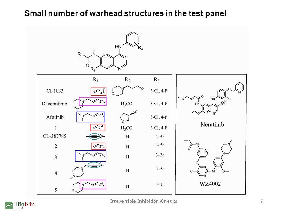 Irreversible Inhibition Kinetics10 Warhead structure type vs.