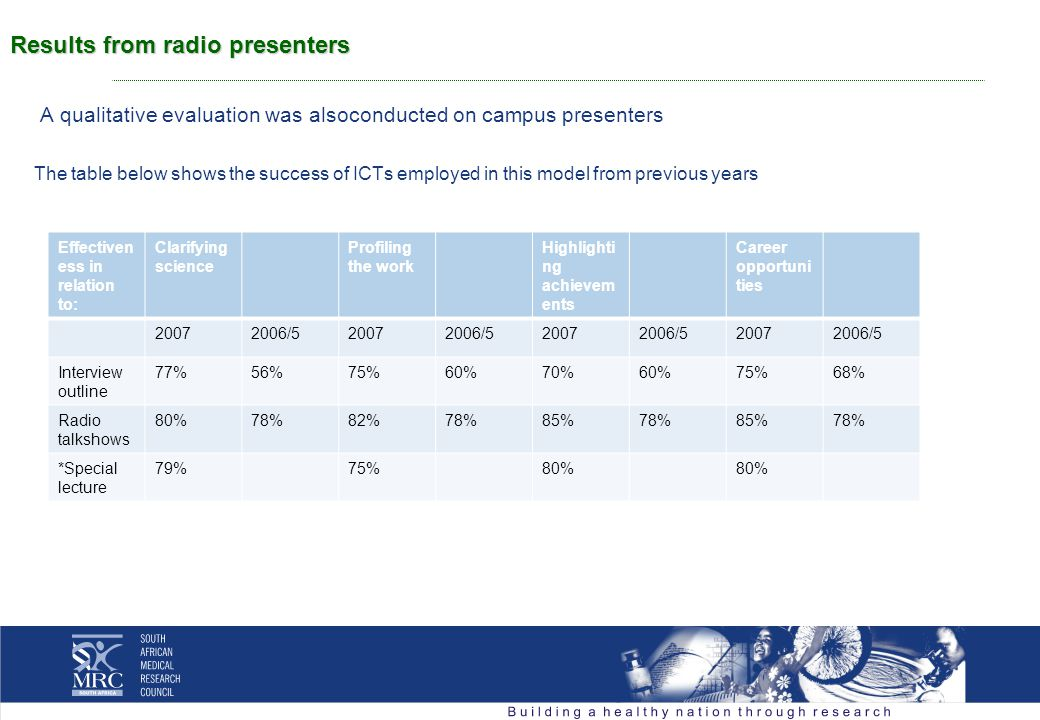 Results from radio presenters A qualitative evaluation was alsoconducted on campus presenters The table below shows the success of ICTs employed in this model from previous years Effectiven ess in relation to: Clarifying science Profiling the work Highlighti ng achievem ents Career opportuni ties 20072006/520072006/520072006/520072006/5 Interview outline 77%56%75%60%70%60%75%68% Radio talkshows 80%78%82%78%85%78%85%78% *Special lecture 79%75%80%