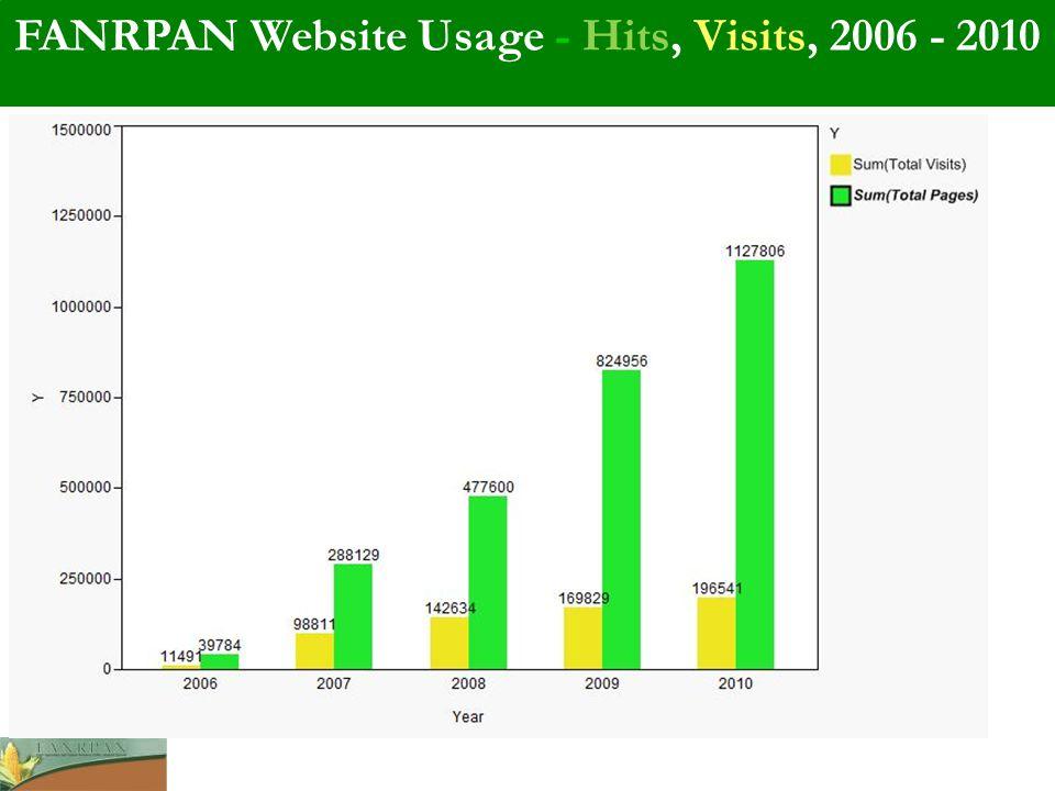 FANRPAN Website Usage - Hits, Visits, 2006 - 2010