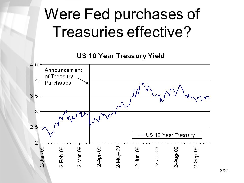 3/21 Were Fed purchases of Treasuries effective