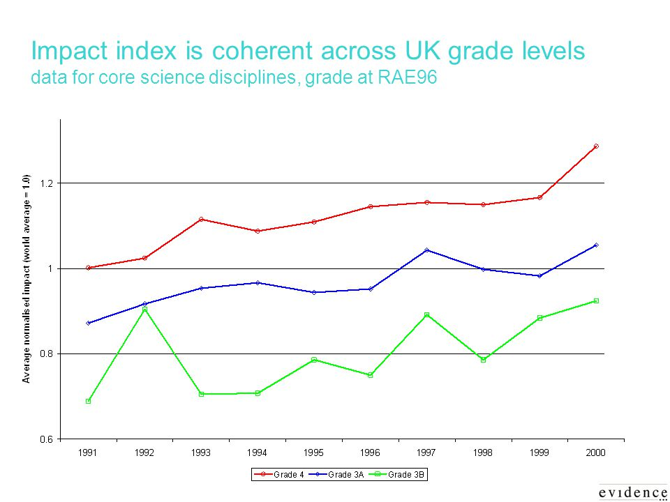 Impact index is coherent across UK grade levels data for core science disciplines, grade at RAE96