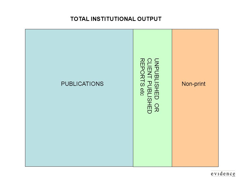 TOTAL INSTITUTIONAL OUTPUT Non-print UNPUBLISHED ORCLIENT PUBLISHEDREPORTS etc PUBLICATIONS