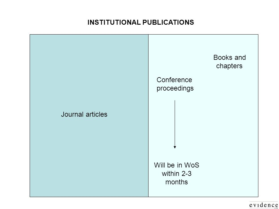 INSTITUTIONAL PUBLICATIONS Books and chapters Conference proceedings Journal articles Will be in WoS within 2-3 months