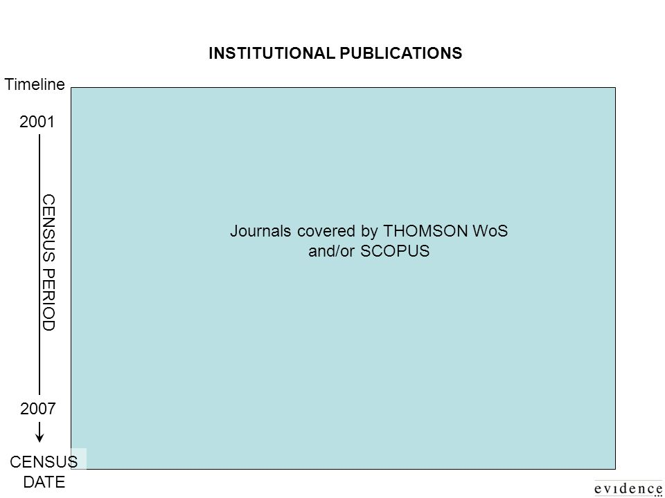 INSTITUTIONAL PUBLICATIONS Journals covered by THOMSON WoS and/or SCOPUS 2001 Timeline 2007 CENSUS DATE CENSUS PERIOD