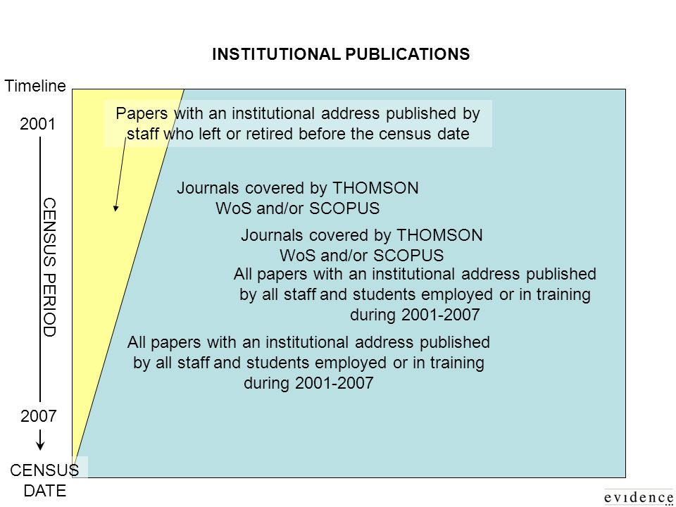 INSTITUTIONAL PUBLICATIONS Journals covered by THOMSON WoS and/or SCOPUS 2001 Timeline 2007 CENSUS PERIOD All papers with an institutional address published by all staff and students employed or in training during 2001-2007 Papers with an institutional address published by staff who left or retired before the census date CENSUS DATE All papers with an institutional address published by all staff and students employed or in training during 2001-2007 Journals covered by THOMSON WoS and/or SCOPUS