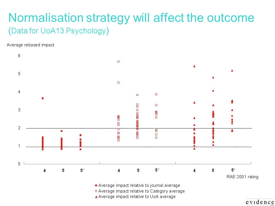 Normalisation strategy will affect the outcome ( Data for UoA13 Psychology )