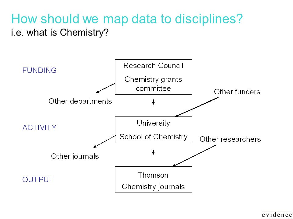 How should we map data to disciplines i.e. what is Chemistry Thomson