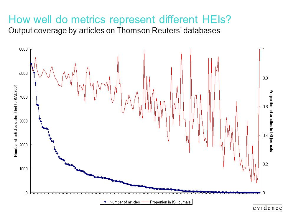 How well do metrics represent different HEIs.
