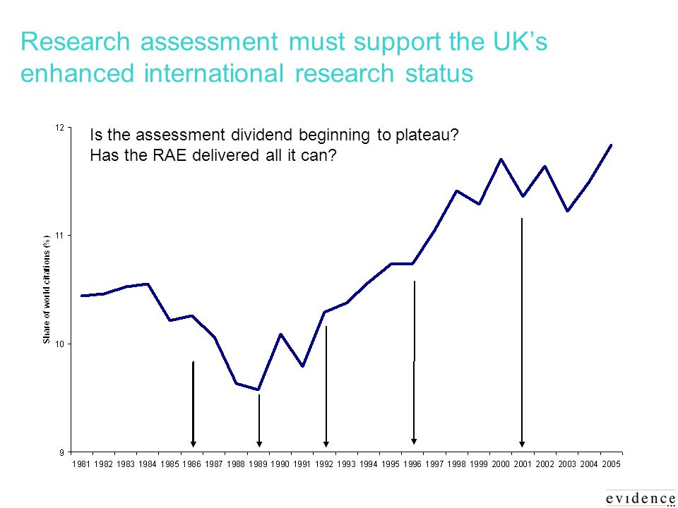 Research assessment must support the UKs enhanced international research status Is the assessment dividend beginning to plateau.