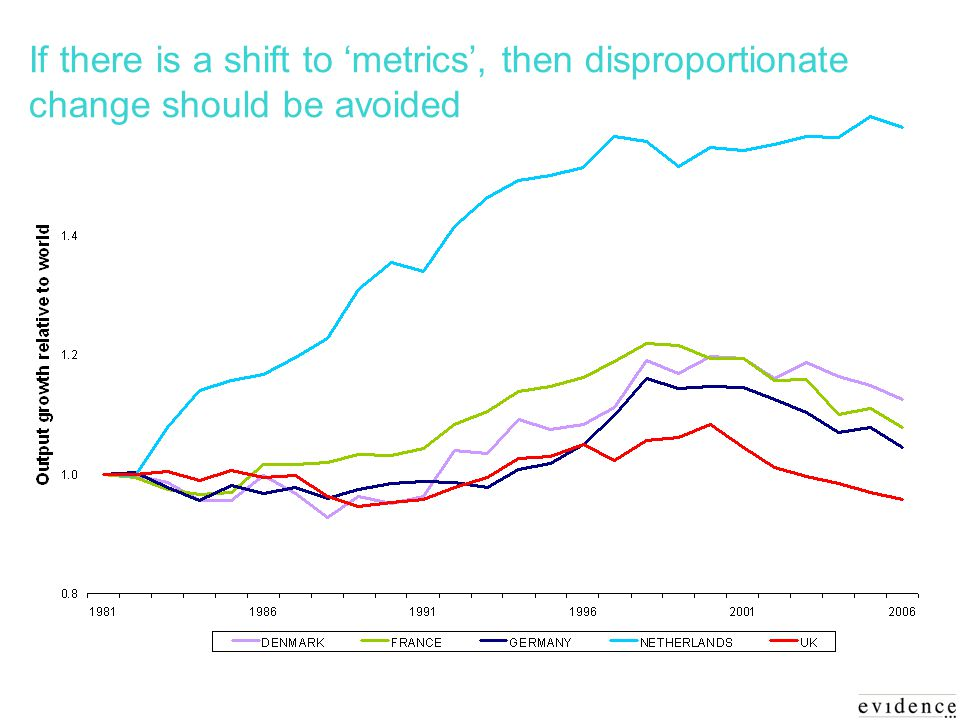 If there is a shift to metrics, then disproportionate change should be avoided