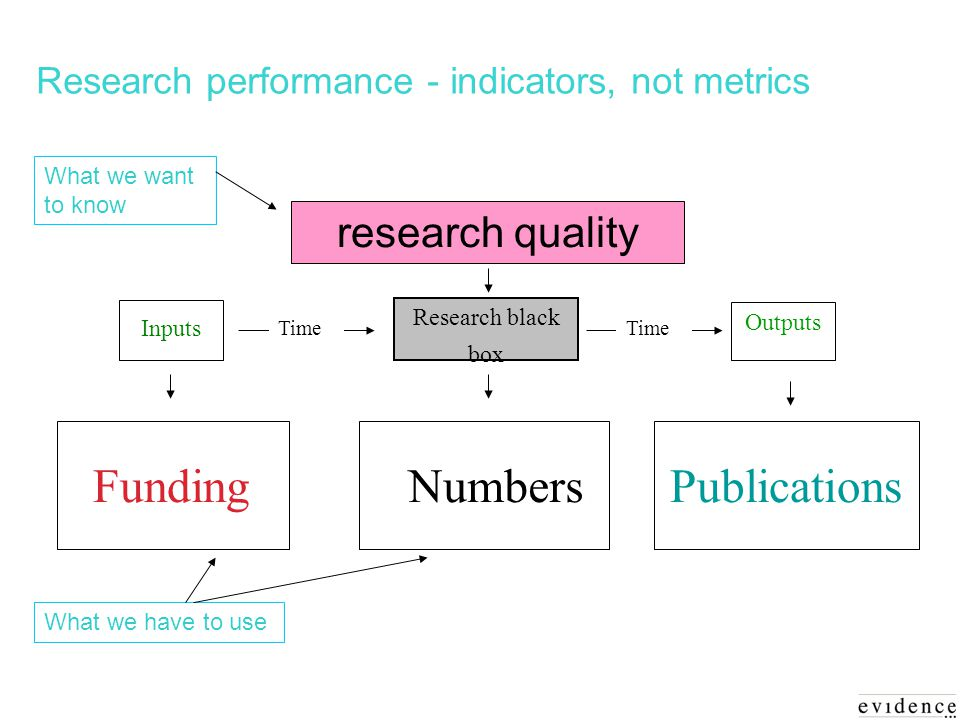Research performance - indicators, not metrics Inputs Research black box Outputs FundingNumbers..Publications research quality Time What we want to know What we have to use