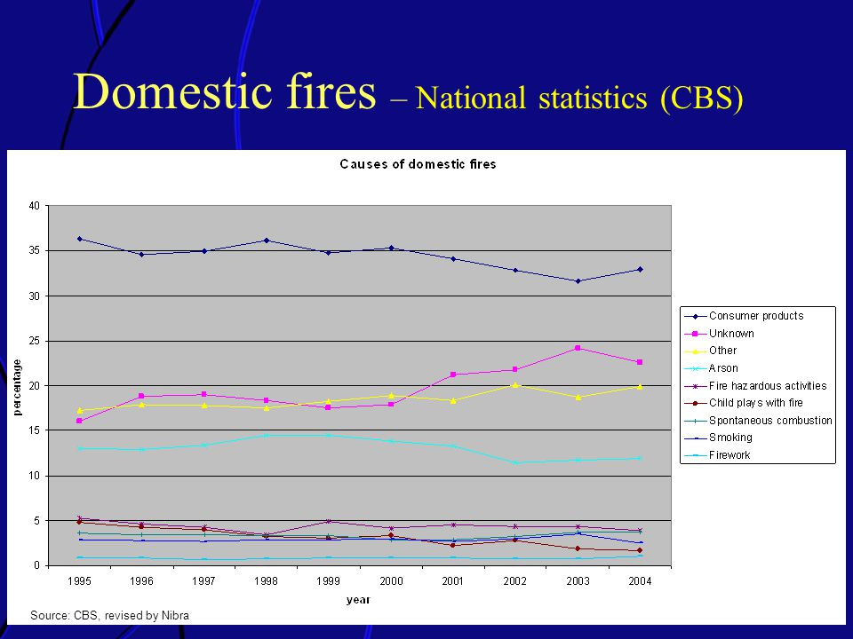Domestic fires – National statistics (CBS) Source: CBS, revised by Nibra
