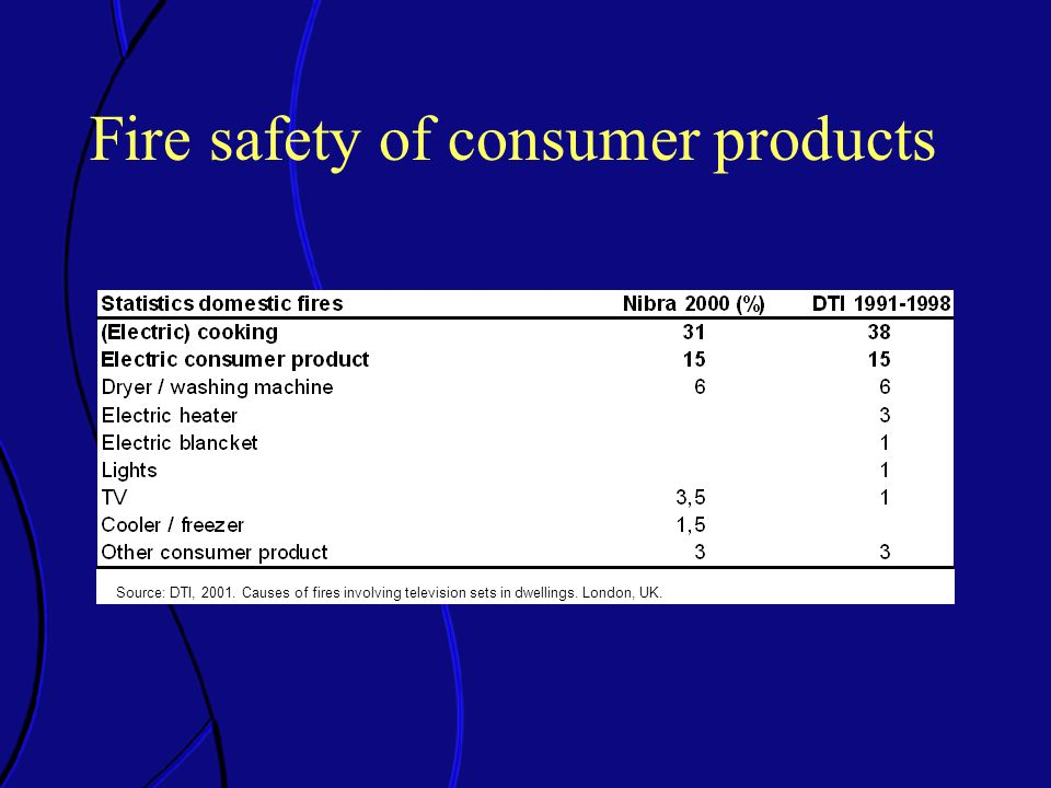 Source: DTI, 2001. Causes of fires involving television sets in dwellings.