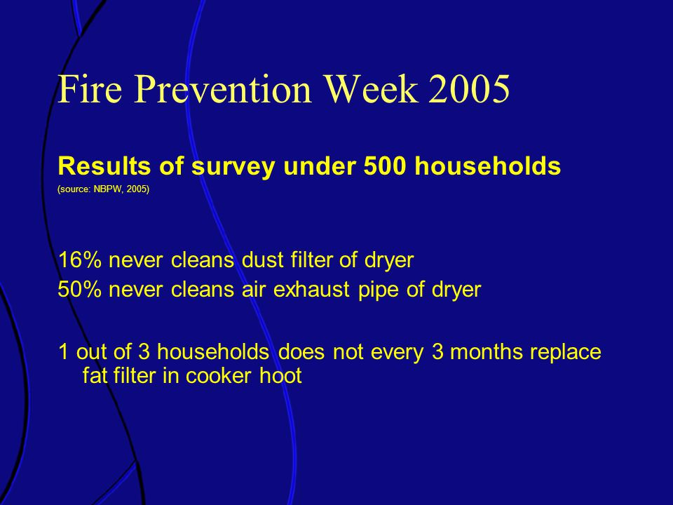 Fire Prevention Week 2005 Results of survey under 500 households (source: NBPW, 2005) 16% never cleans dust filter of dryer 50% never cleans air exhaust pipe of dryer 1 out of 3 households does not every 3 months replace fat filter in cooker hoot