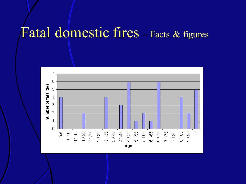 Fatal domestic fires – Facts & figures