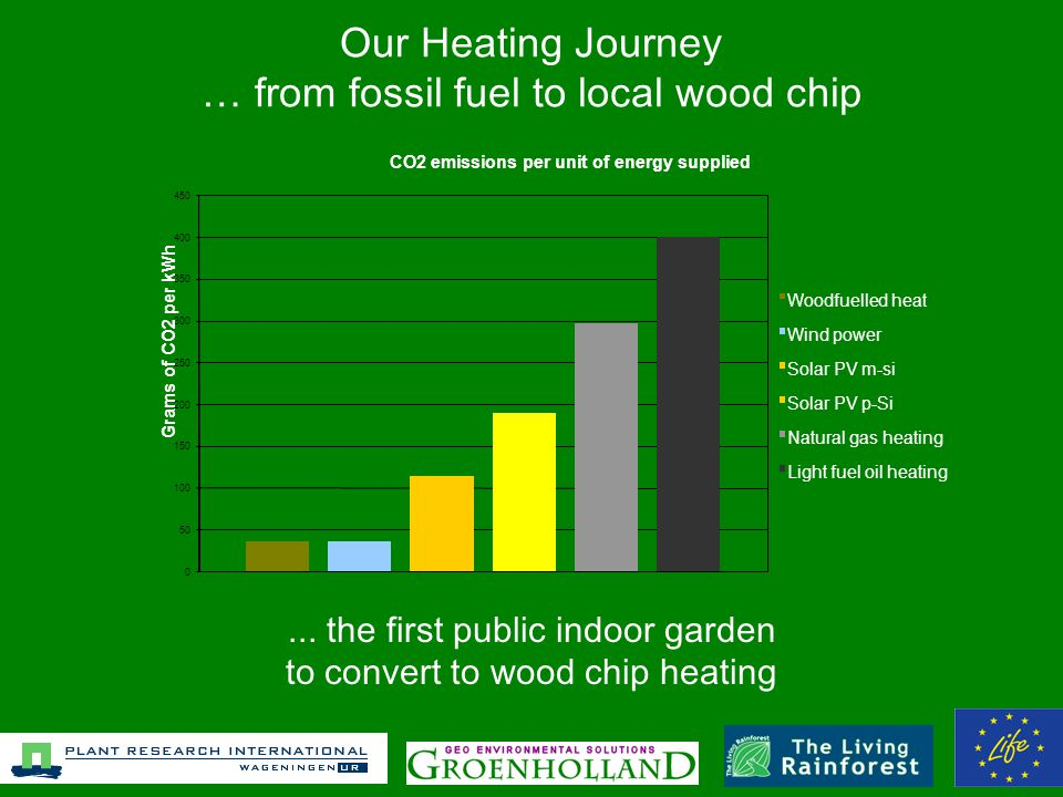 Our Heating Journey … from fossil fuel to local wood chip...