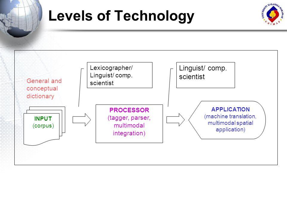 Levels of Technology INPUT (corpus) APPLICATION (machine translation, multimodal spatial application) PROCESSOR (tagger, parser, multimodal integratio