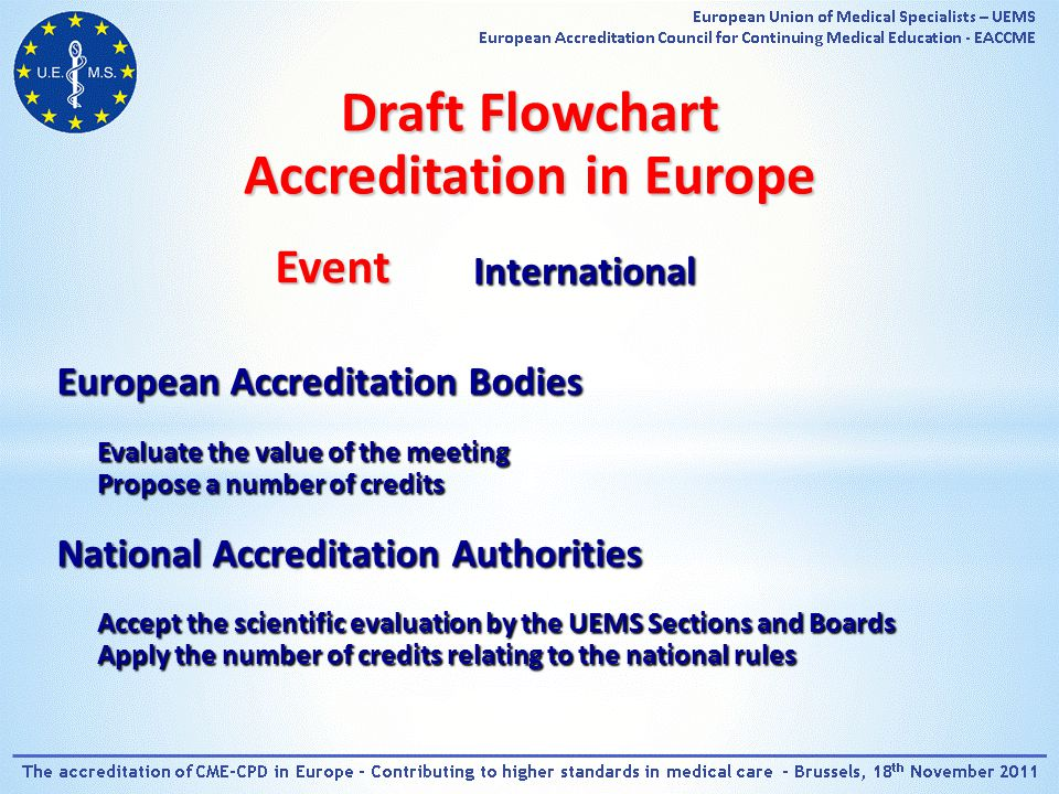 Event International European Accreditation Bodies Evaluate the value of the meeting Propose a number of credits National Accreditation Authorities Accept the scientific evaluation by the UEMS Sections and Boards Apply the number of credits relating to the national rules Draft Flowchart Accreditation in Europe