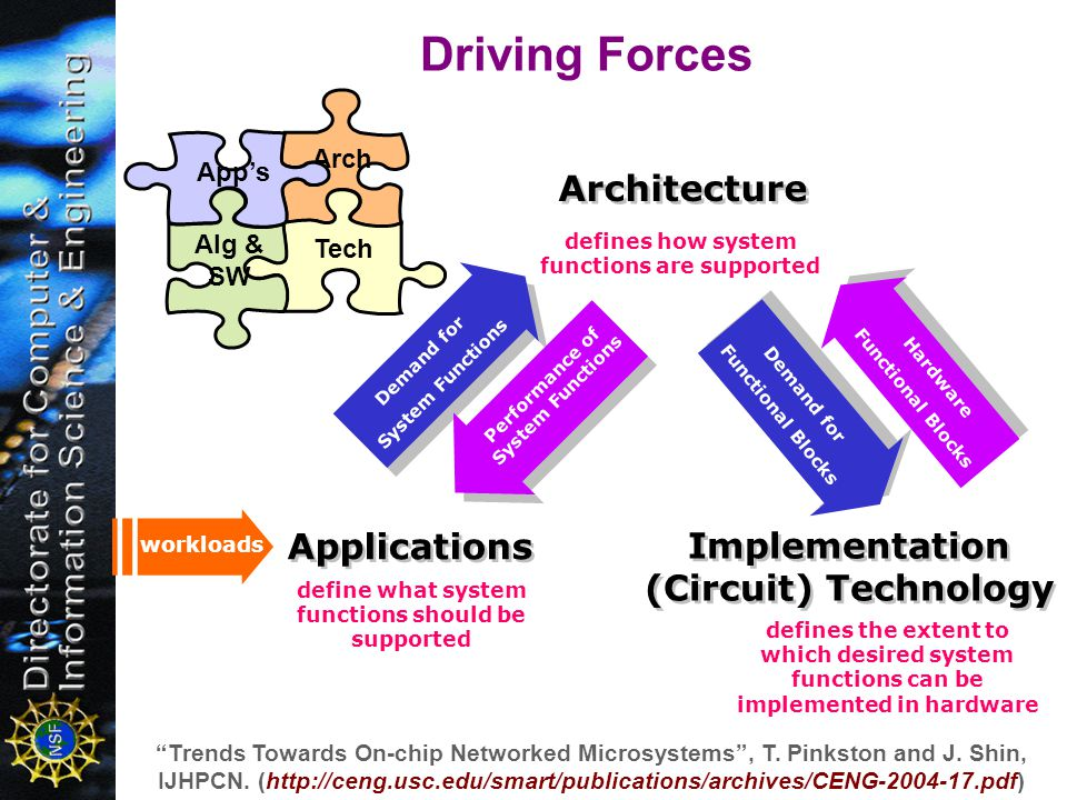 Applications Implementation (Circuit) Technology Demand for System Functions Hardware Functional Blocks Performance of System Functions Demand for Fun