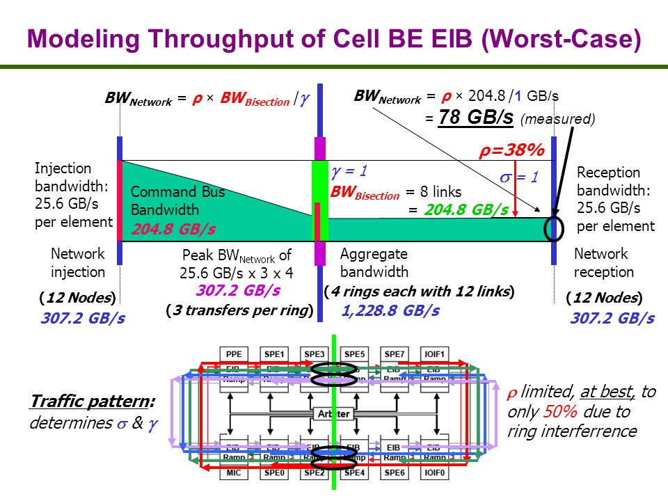 Modeling Throughput of Cell BE EIB (Worst-Case) Injection bandwidth: 25.6 GB/s per element Network injection Reception bandwidth: 25.6 GB/s per element Network reception Aggregate bandwidth Command Bus Bandwidth (12 Nodes) (4 rings each with 12 links) (12 Nodes) BW Network = ρ × / 1 GB/s = 78 GB/s (measured) GB/s BW Bisection = 8 links = GB/s GB/s GB/s 1,228.8 GB/s Traffic pattern: determines & = 1 ρ=38% limited, at best, to only 50% due to ring interferrence Peak BW Network of 25.6 GB/s x 3 x GB/s (3 transfers per ring) BW Network = ρ × BW Bisection / = 1