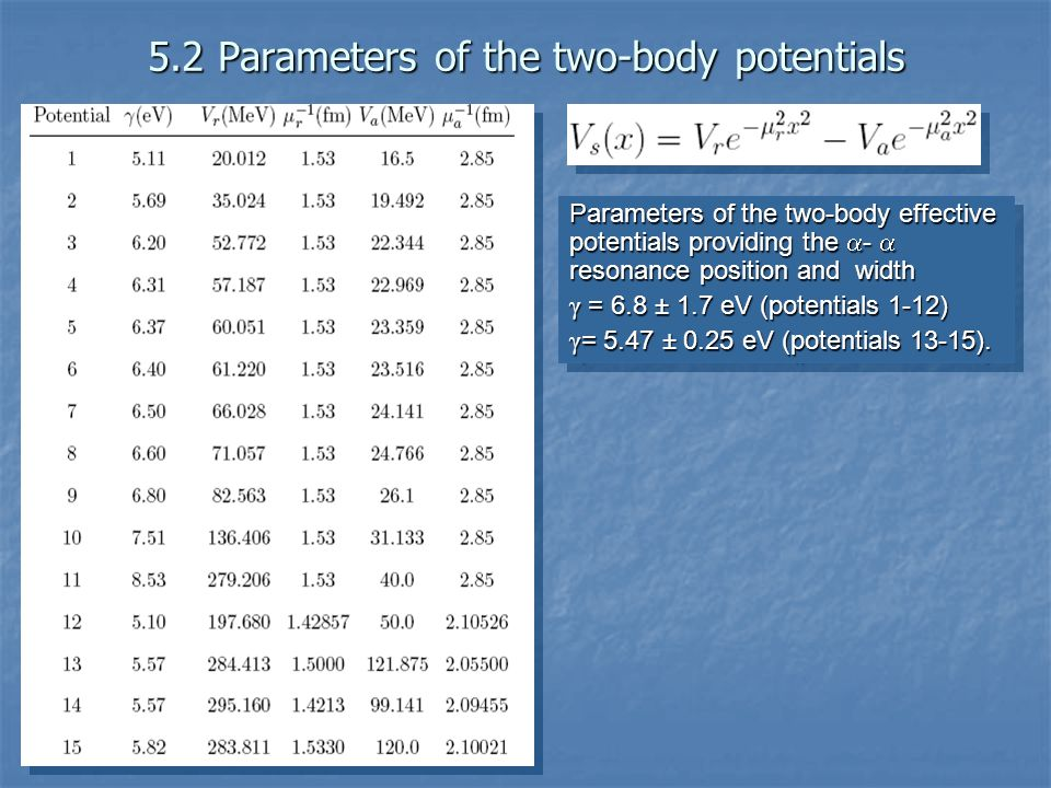 5.2 Parameters of the two-body potentials Parameters of the two-bodyeffective potentials providing the - resonance position and width Parameters of the two-body effective potentials providing the - resonance position and width γ = 6.8 ± 1.7 eV (potentials 1-12) γ = 5.47 ± 0.25 eV (potentials 13-15).