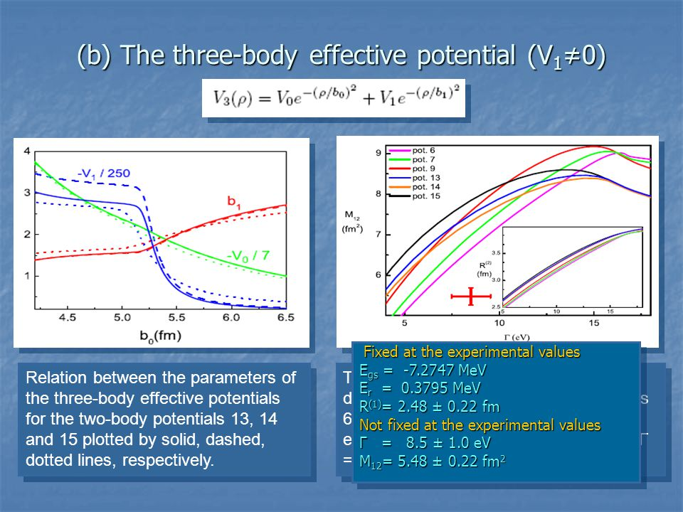(b) The three-body effective potential (V 10) Relation between the parameters of the three-body effective potentials for the two-body potentials 13, 14 and 15 plotted by solid, dashed, dotted lines, respectively.