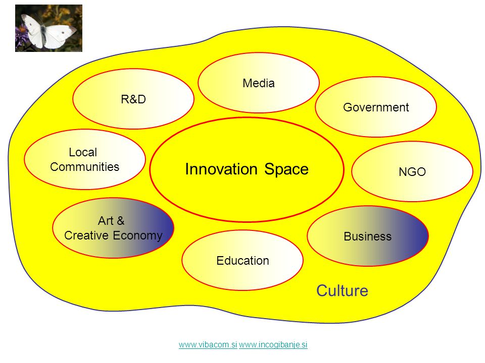 www.vibacom.siwww.vibacom.si www.incogibanje.siwww.incogibanje.si Innovation Space Art & Creative Economy Business Government R&D Education Media NGO