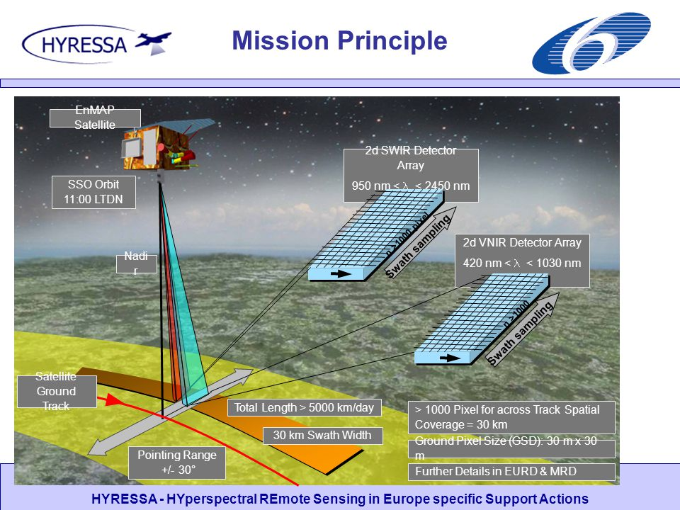 SWOT and User Needs Workshop, DLR Oberpfaffenhofen, 5-6 July 2006 HYRESSA - HYperspectral REmote Sensing in Europe specific Support Actions Mission Principle Pointing Range +/- 30° 2d SWIR Detector Array 950 nm < < 2450 nm 2d VNIR Detector Array 420 nm < < 1030 nm SSO Orbit 11:00 LTDN n >1000 pixel Further Details in EURD & MRD Ground Pixel Size (GSD): 30 m x 30 m > 1000 Pixel for across Track Spatial Coverage = 30 km Nadi r Swath sampling Total Length > 5000 km/day 30 km Swath Width Satellite Ground Track EnMAP Satellite