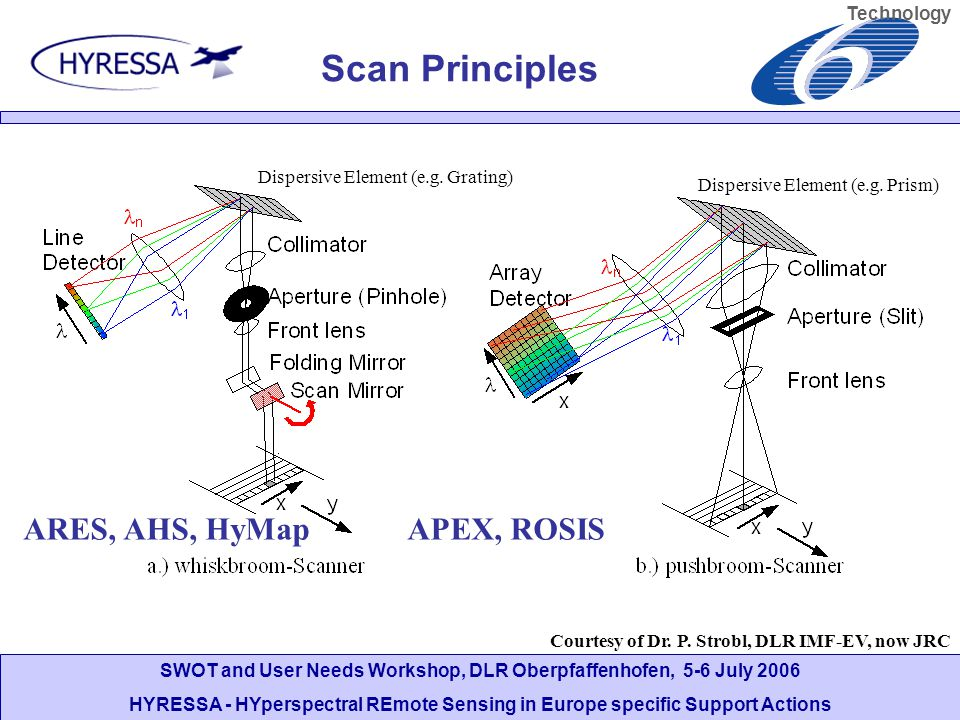 SWOT and User Needs Workshop, DLR Oberpfaffenhofen, 5-6 July 2006 HYRESSA - HYperspectral REmote Sensing in Europe specific Support Actions Scan Principles Dispersive Element (e.g.