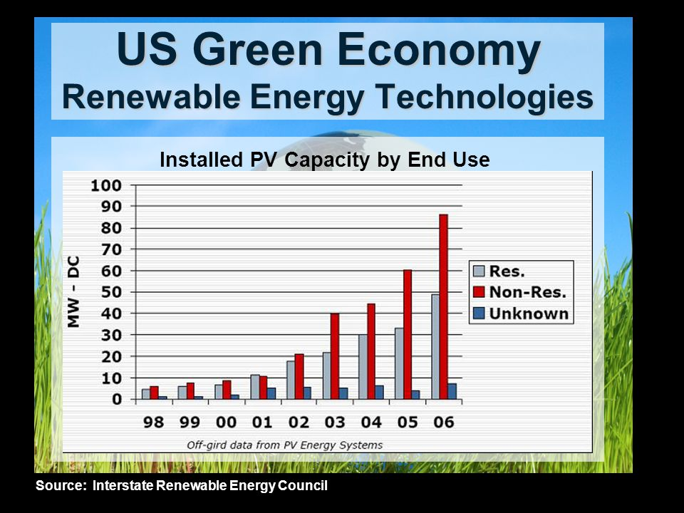 Installed PV Capacity by End Use Source: Interstate Renewable Energy Council US Green Economy Renewable Energy Technologies