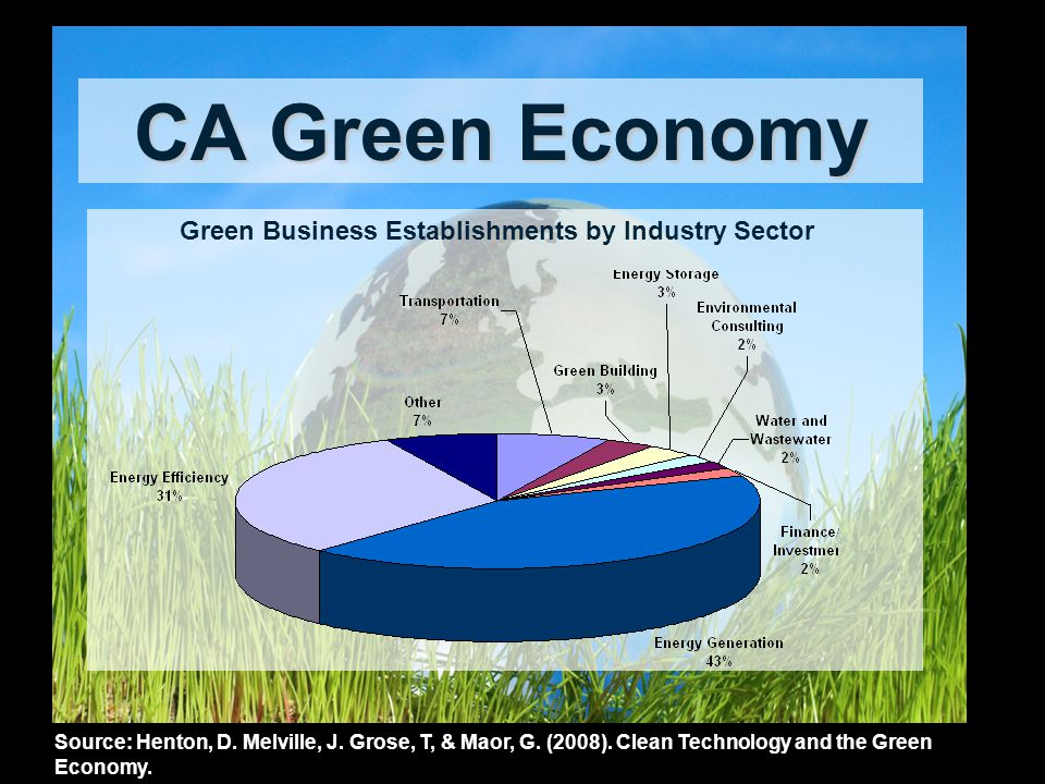 CA Green Economy Source: Henton, D. Melville, J. Grose, T, & Maor, G. (2008). Clean Technology and the Green Economy. Green Business Establishments by