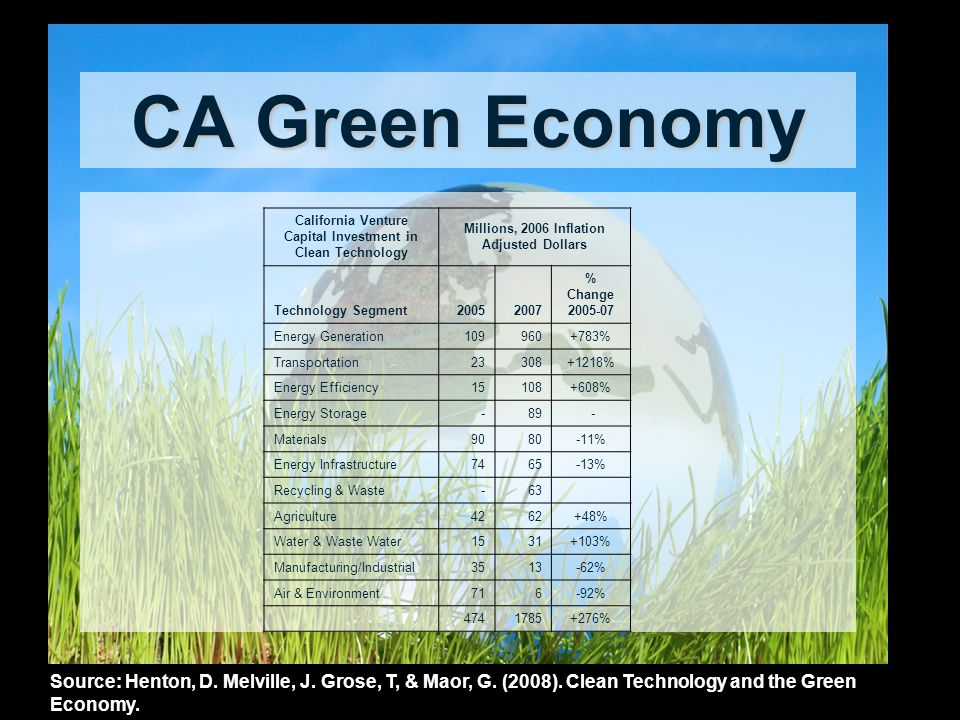 CA Green Economy Source: Henton, D. Melville, J. Grose, T, & Maor, G. (2008). Clean Technology and the Green Economy. California Venture Capital Inves