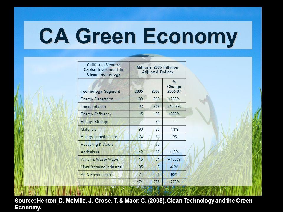 CA Green Economy Source: Henton, D. Melville, J. Grose, T, & Maor, G.