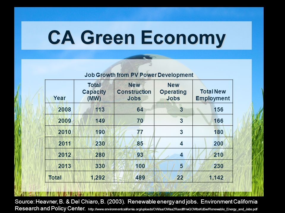 CA Green Economy Source: Heavner, B. & Del Chiaro, B. (2003). Renewable energy and jobs. Environment California Research and Policy Center. http://www