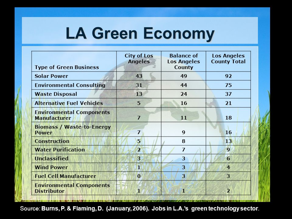 LA Green Economy Type of Green Business City of Los Angeles Balance of Los Angeles County Los Angeles County Total Solar Power434992 Environmental Consulting314475 Waste Disposal132437 Alternative Fuel Vehicles51621 Environmental Components Manufacturer71118 Biomass / Waste-to-Energy Power7916 Construction5813 Water Purification279 Unclassified336 Wind Power134 Fuel Cell Manufacturer033 Environmental Components Distributor112 Source: Burns, P.
