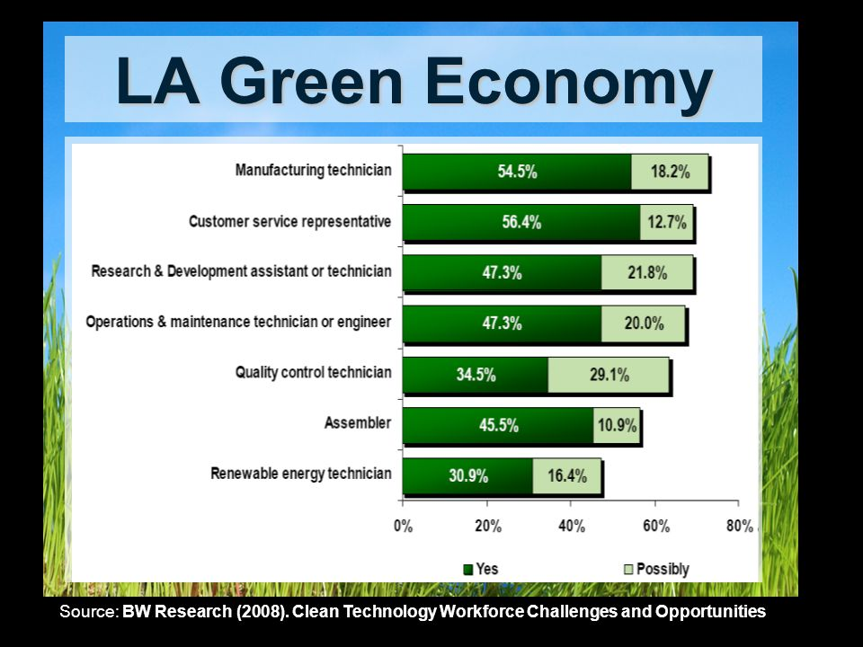 LA Green Economy Source: BW Research (2008).