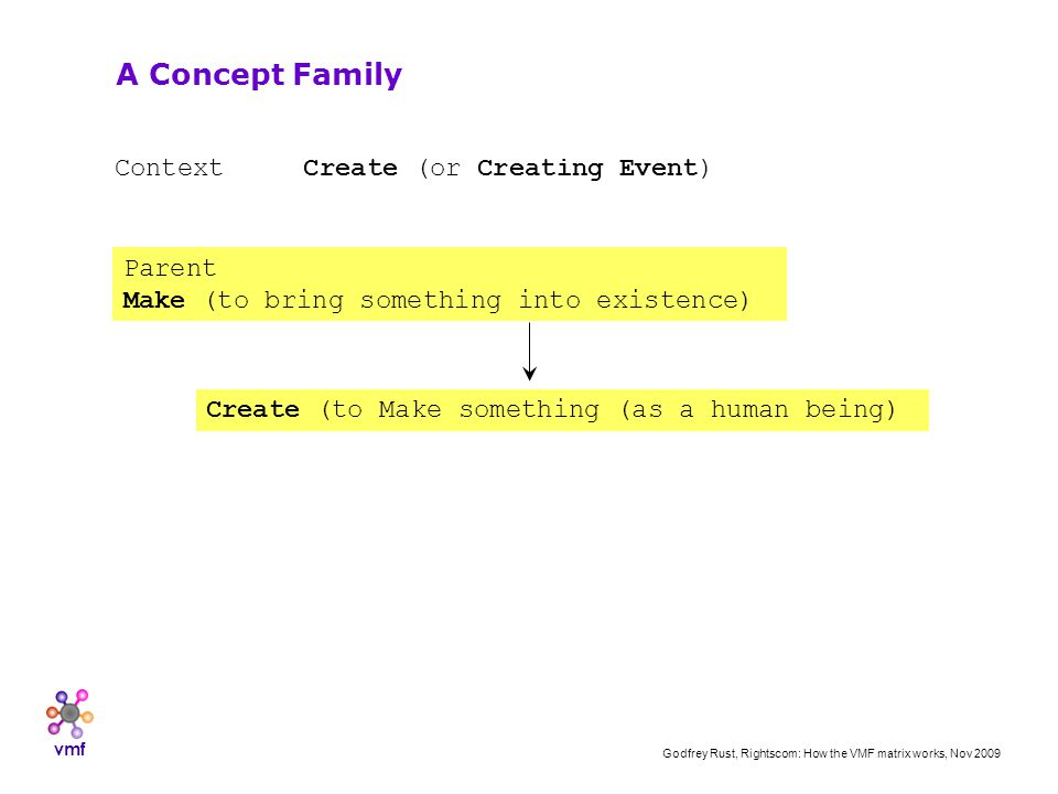 vmf Godfrey Rust, Rightscom: How the VMF matrix works, Nov 2009 Context Create (or Creating Event) A Concept Family Parent Make (to bring something into existence) Create (to Make something (as a human being)