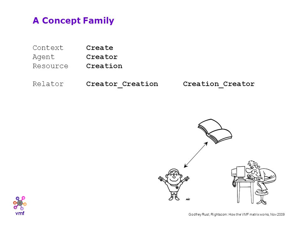 vmf Godfrey Rust, Rightscom: How the VMF matrix works, Nov 2009 Context Create Agent Creator Resource Creation Relator Creator_CreationCreation_Creator A Concept Family